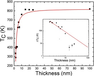 Tc as a function of Py film thickness